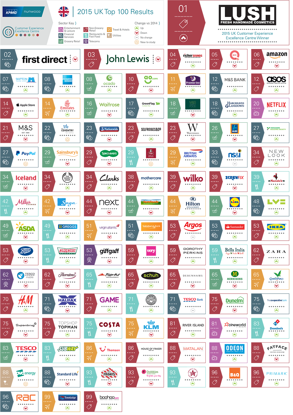 2015 UK Top 100 Brands for Customer Experience