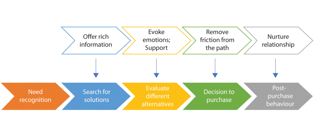 customer buying behaviour Consumer buying behaviour s prakash abstract consumer behaviour has been always of great interest to marketers the knowledge of consumer behaviour helps the marketer to understand how.