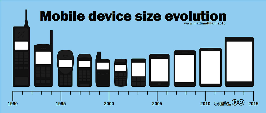 Mobile conversion rate and the evolution in phones