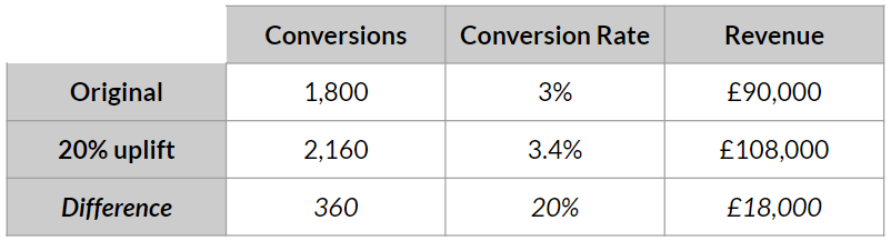 what is conversion rate optimisation uplift table