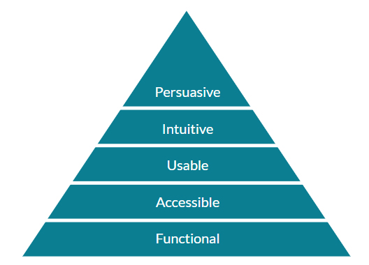CRO-hierarchy-of-needs