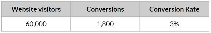 what is conversion rate optimisation calculation3