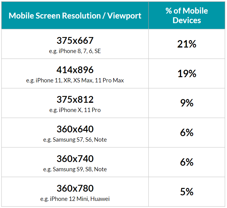 mobile screen sizes for 2021 including height